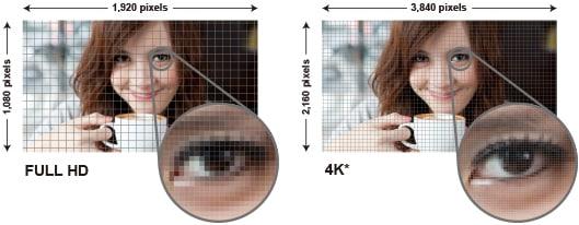 รูป more detail than 4K1 ประกอบเนื้อหา รีวิวทีวี LED จอ 4K ขนาด 55 นิ้ว Sony BRAVIA KD-55X8500B