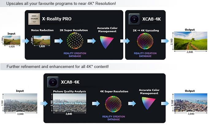 รูป near 4K1 ประกอบเนื้อหา รีวิวทีวี LED จอ 4K ขนาด 55 นิ้ว Sony BRAVIA KD-55X8500B