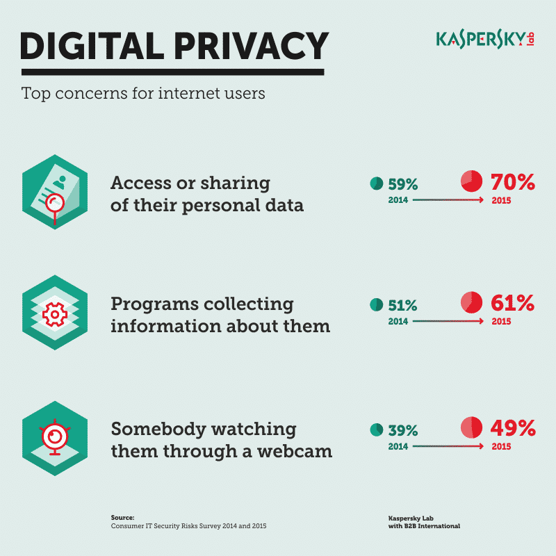 รูป KIS 2016 Infographics 8001 ประกอบเนื้อหา [PR] Kaspersky Internet Security และ Kaspersky Anti-Virus เปิดตัวเวอร์ชั่น 2016