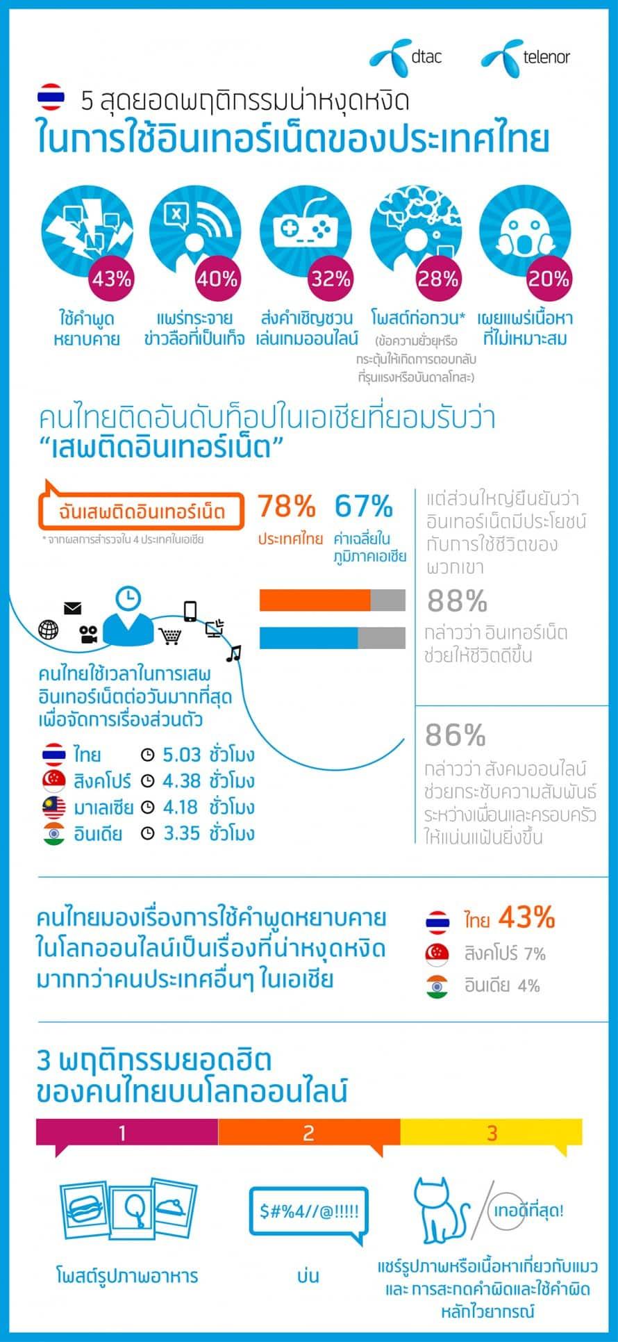 รูป dtac TH 890x19311 ประกอบเนื้อหา [PR] ดีแทคเผยพฤติกรรมการใช้อินเทอร์เน็ตที่น่าหงุดหงิดของคนไทย