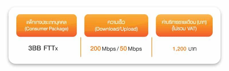 รูป FTTx update11102559 ประกอบเนื้อหา 3BB ออกโปรโมชั่น FTTx ใหม่ 200/50 Mbps ในราคา 1,200 บาท ลูกค้าเก่าอัพได้ฟรี