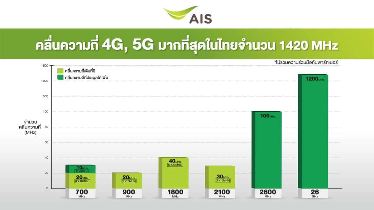 """รูป AIS 5G 00005 ประกอบเนื้อหา AIS เปิดแผนยุทธศาสตร์ 5G """"คลื่นมากที่สุด สร ้างประโยชน์ให้คนไทยได้มากกว่า"""""""