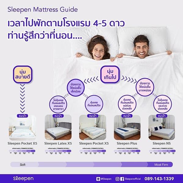 รูป P1 mhdP73ySWve0 ประกอบเนื้อหา สลีปเพ็น เหนือชั้นด้วย mattress guide เลือกที่นอนได้ถูกใจไม่พลาด