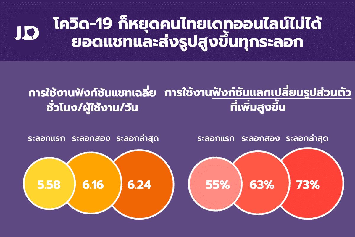 รูป JDApril ประกอบเนื้อหา การศึกษาเผยโควิด-19 ก็หยุดคนไทยไม่ได้ แอปเดทออนไลน์ ยอดแชทและส่งรูปสูงขึ้นทุกระลอก